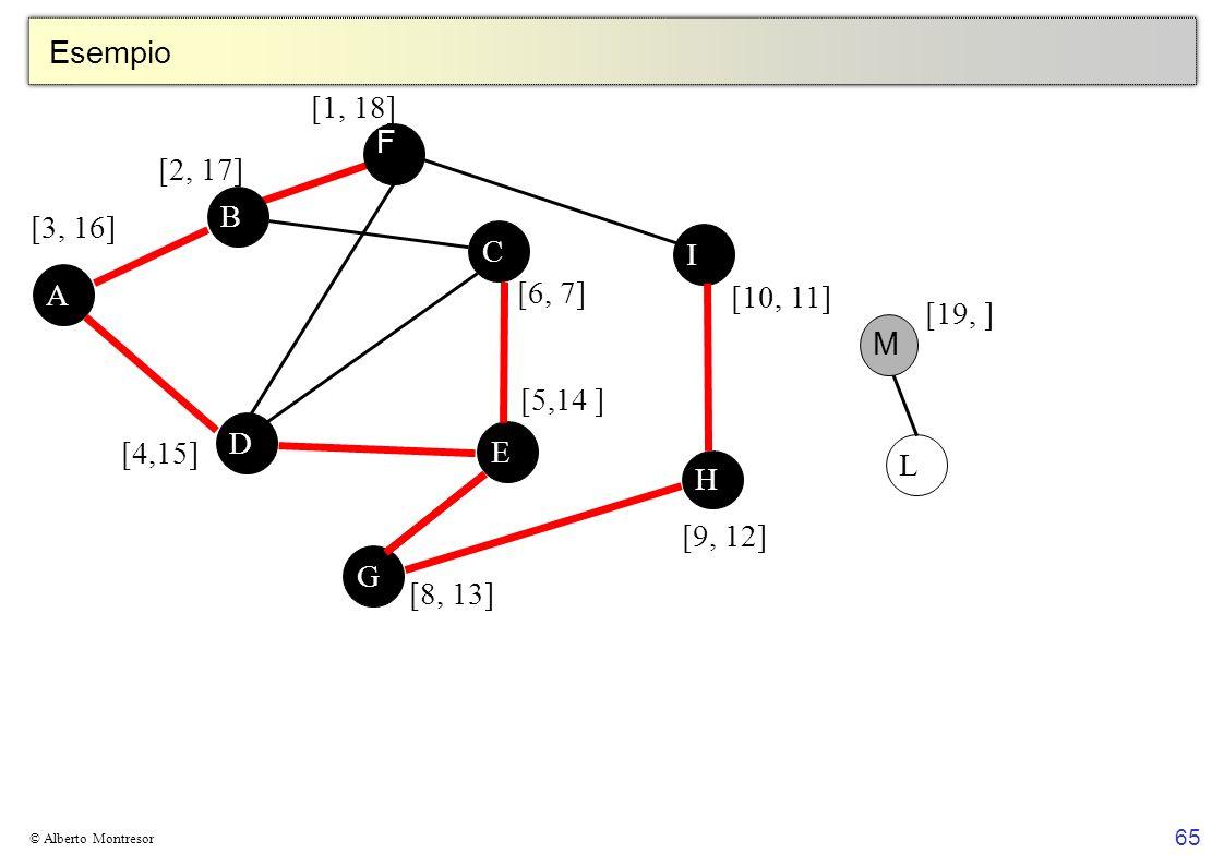 Esempio [1, 18] F [2, 17] B [3, 16] C I A [6, 7] [10, 11] [19, ] M